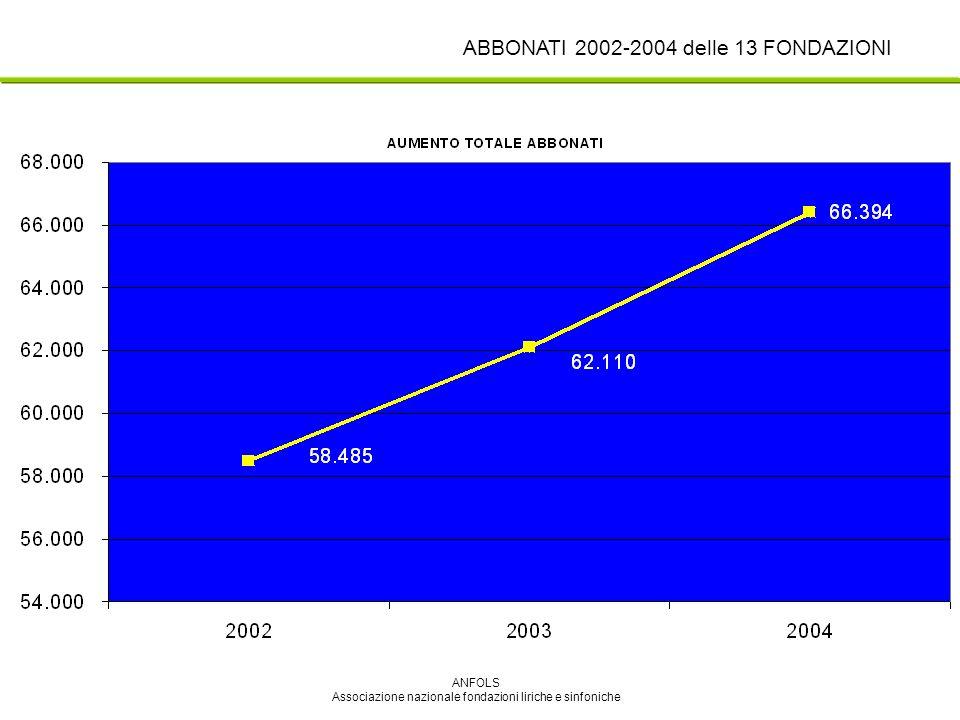 ANFOLS Associazione nazionale fondazioni liriche e sinfoniche ABBONATI 2002-2004 delle 13 FONDAZIONI