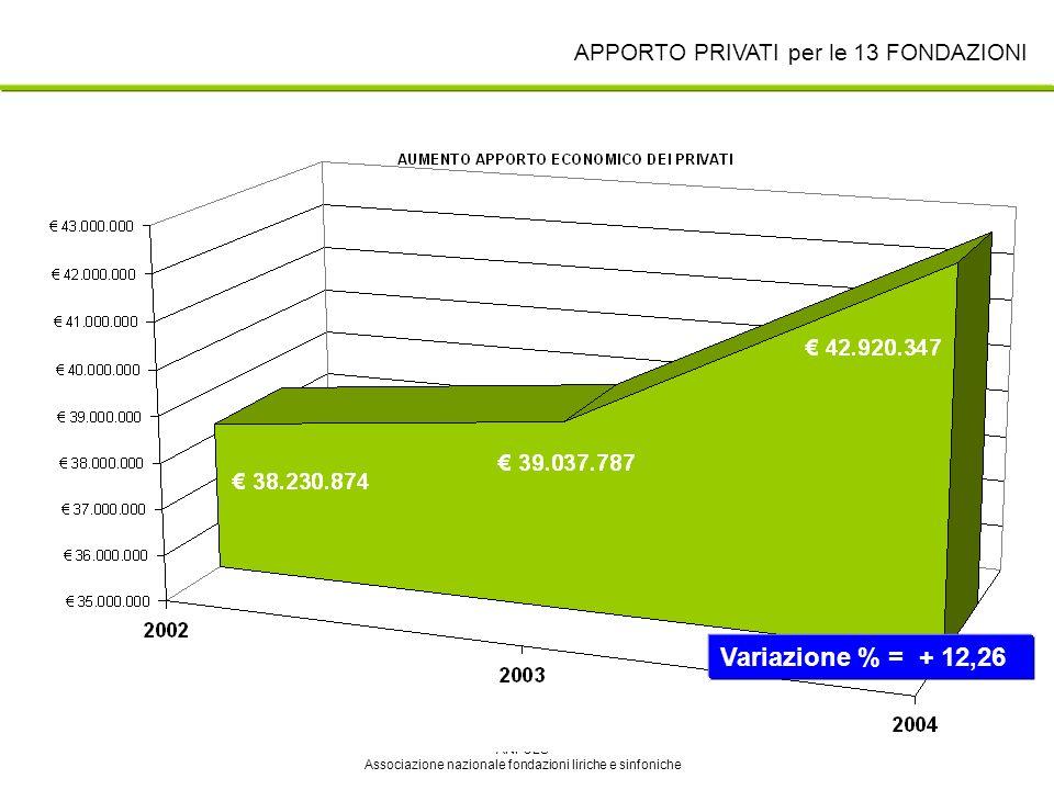 ANFOLS Associazione nazionale fondazioni liriche e sinfoniche APPORTO PRIVATI per le 13 FONDAZIONI Variazione % = + 12,26