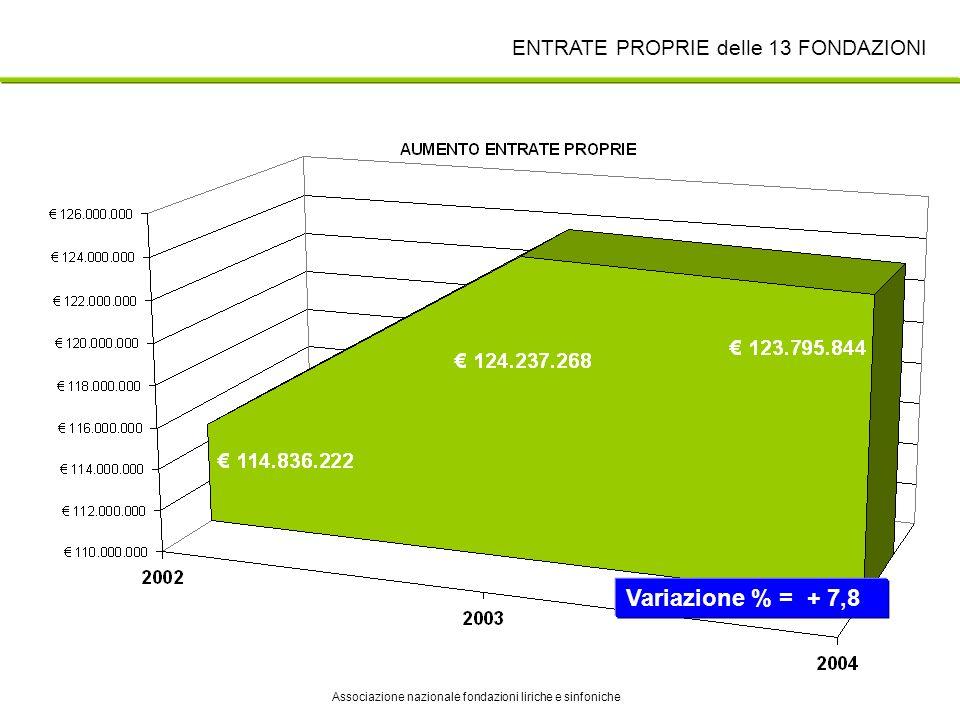 ANFOLS Associazione nazionale fondazioni liriche e sinfoniche ENTRATE PROPRIE delle 13 FONDAZIONI Variazione % = + 7,8