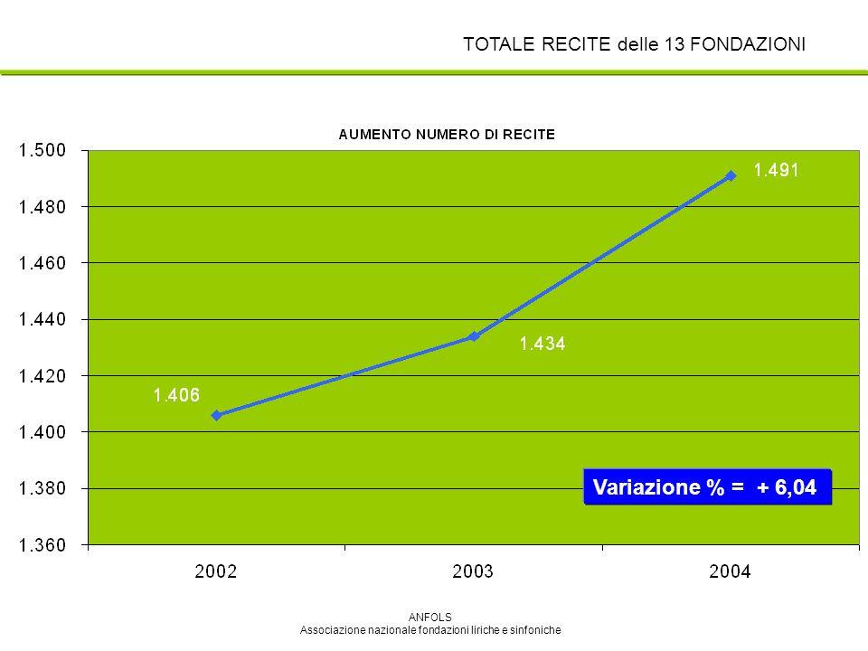 ANFOLS Associazione nazionale fondazioni liriche e sinfoniche Variazione % = + 6,04 TOTALE RECITE delle 13 FONDAZIONI