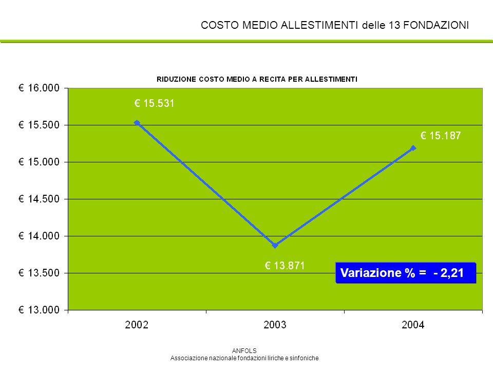 ANFOLS Associazione nazionale fondazioni liriche e sinfoniche Variazione % = - 2,21 COSTO MEDIO ALLESTIMENTI delle 13 FONDAZIONI