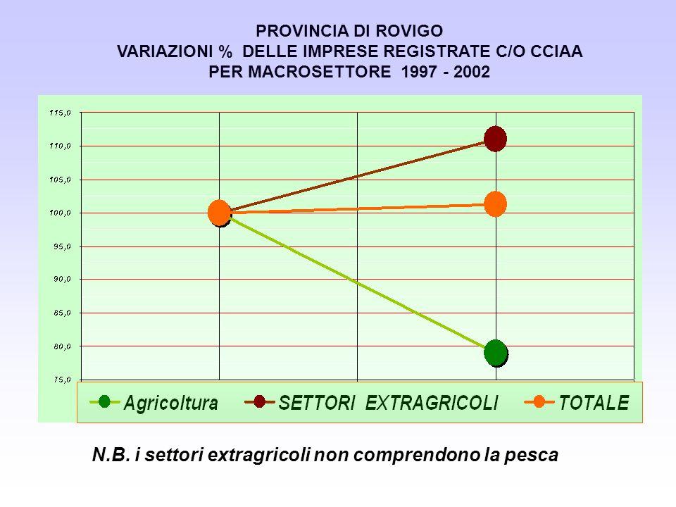 PROVINCIA DI ROVIGO VARIAZIONI % DELLE IMPRESE REGISTRATE C/O CCIAA PER MACROSETTORE 1997 - 2002 N.B. i settori extragricoli non comprendono la pesca
