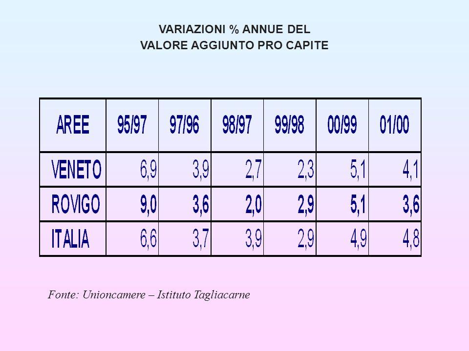 VARIAZIONI % ANNUE DEL VALORE AGGIUNTO PRO CAPITE Fonte: Unioncamere – Istituto Tagliacarne