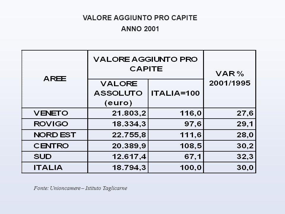 VALORE AGGIUNTO PRO CAPITE ANNO 2001 Fonte: Unioncamere – Istituto Taglicarne
