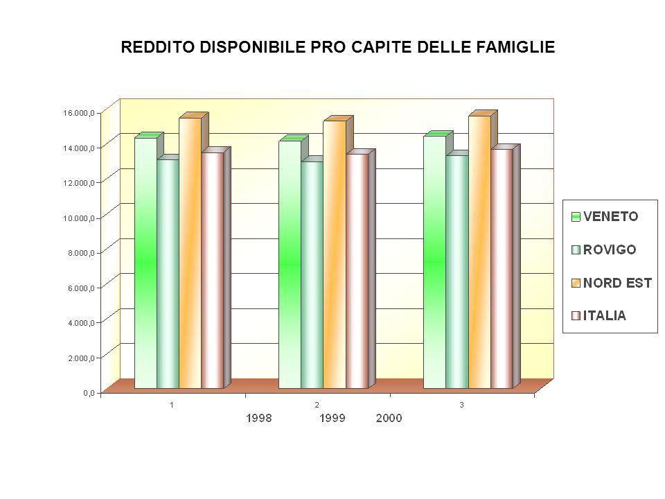 REDDITO DISPONIBILE PRO CAPITE DELLE FAMIGLIE