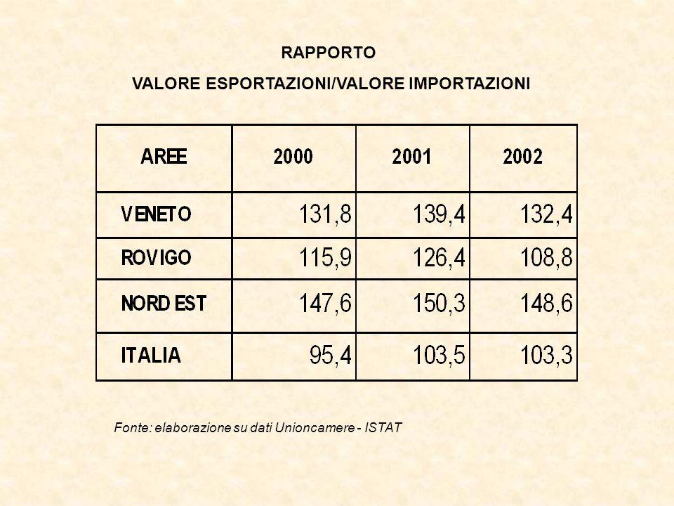 RAPPORTO VALORE ESPORTAZIONI/VALORE IMPORTAZIONI Fonte: elaborazione su dati Unioncamere - ISTAT