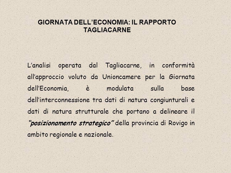 Dallanalisi operata dallistituto Tagliacarne, la provincia di Rovigo appare caratterizzata da uneconomia attardata, priva di slanci e con un basso livello di dinamicità dal punto di vista strutturale, che la portano a perdere posizioni competitive nei confronti delle altre province del Veneto, ma anche rispetto al contesto del Nord-Est e del Centro-Nord.