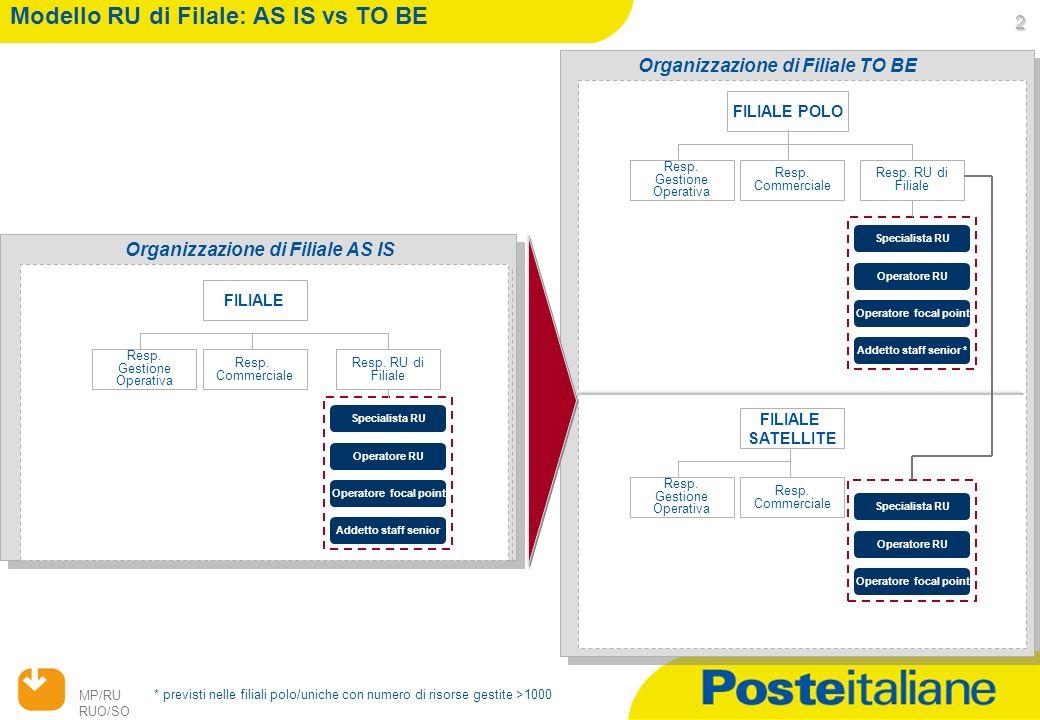 26/04/2014 MP/RU RUO/SO 2 Organizzazione di Filiale TO BE Modello RU di Filale: AS IS vs TO BE Organizzazione di Filiale AS IS FILIALE Resp.