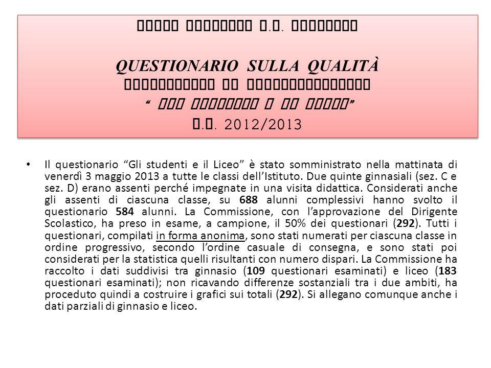 Il questionario Gli studenti e il Liceo è stato somministrato nella mattinata di venerdì 3 maggio 2013 a tutte le classi dellIstituto. Due quinte ginn