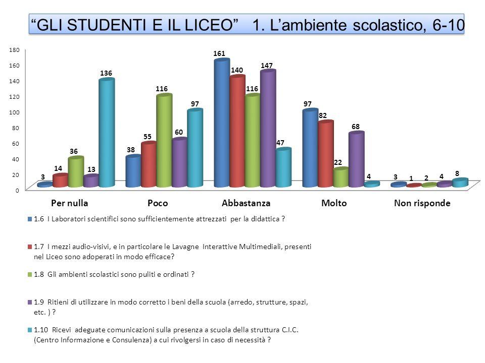 GLI STUDENTI E IL LICEO 1. Lambiente scolastico, 6-10
