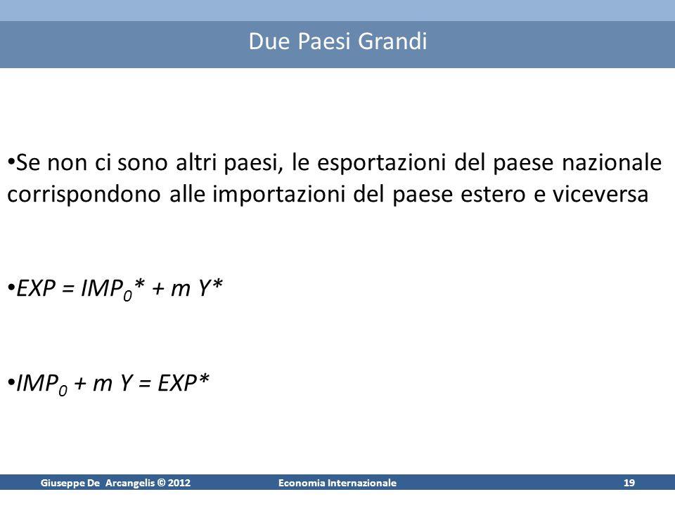 Giuseppe De Arcangelis © 2012Economia Internazionale20 Equilibrio Internazionale Domanda totale nel paese nazionale: A + EXP = A - + aY + IMP 0 + mY* = A 0,0 + aY + mY* Equilibrio: Y = A + EXP Y = A 0,0 + a Y + m Y* -Ovvero nelleconomia domestica: - Mentre nelleconomia estera: