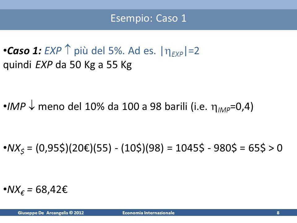 Giuseppe De Arcangelis © 2012Economia Internazionale9 Esempio: Caso 2 Caso 2: EXP meno del 5%, elasticità vicina a 1,| EXP |=0,8 quindi EXP da 50 Kg a 52 Kg IMP meno del 10% da 100 a 98 barili (i.e.