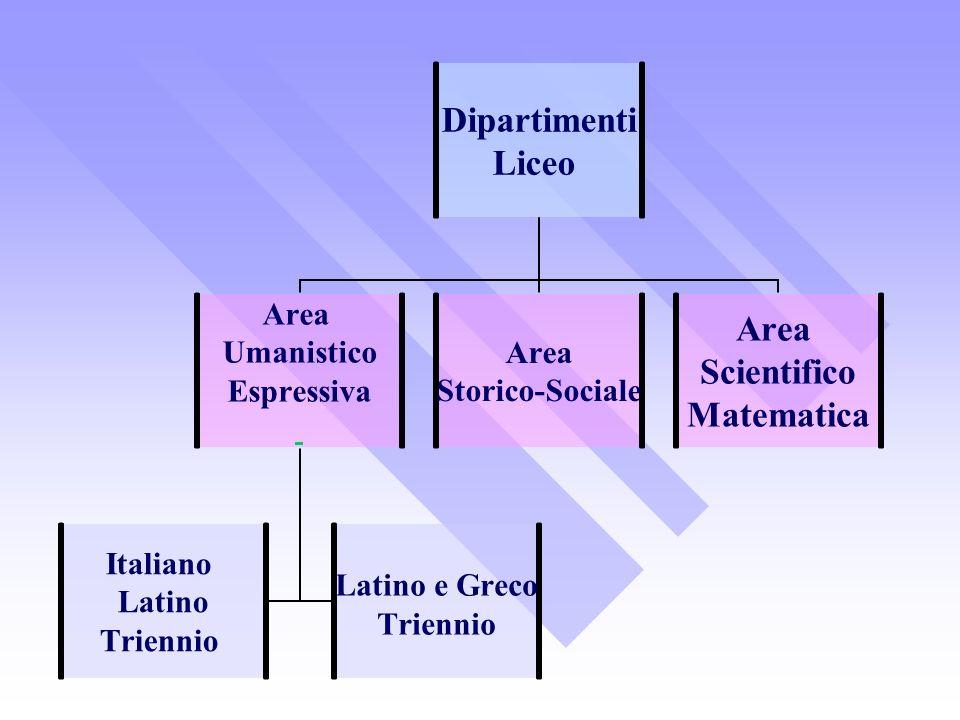 Dipartimenti Liceo Area Umanistico Espressiva Italiano Latino Triennio Latino e Greco Triennio Area Storico-Sociale Area Scientifico Matematica