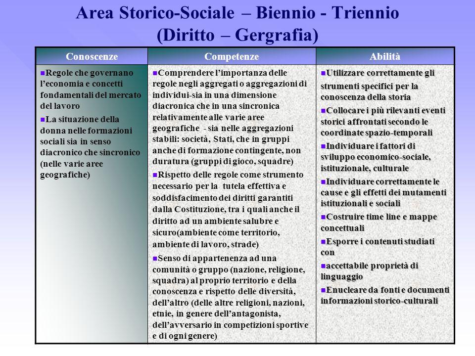 Area Storico-Sociale – Biennio - Triennio (Diritto – Gergrafia) ConoscenzeCompetenzeAbilità Regole che governano leconomia e concetti fondamentali del
