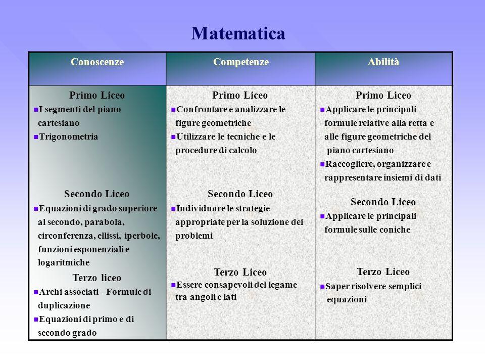 Matematica ConoscenzeCompetenzeAbilità Primo Liceo I segmenti del piano cartesiano Trigonometria Secondo Liceo Equazioni di grado superiore al secondo