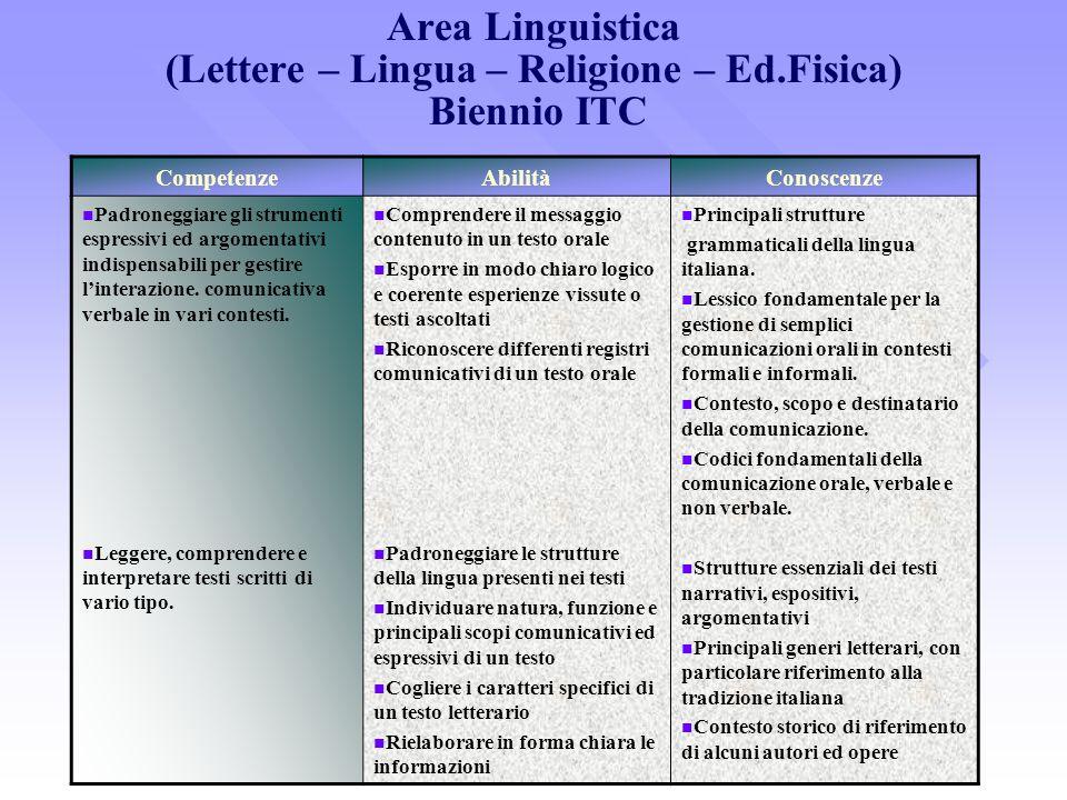 Area Linguistica (Lettere – Lingua – Religione – Ed.Fisica) Biennio ITC CompetenzeAbilitàConoscenze Padroneggiare gli strumenti espressivi ed argoment