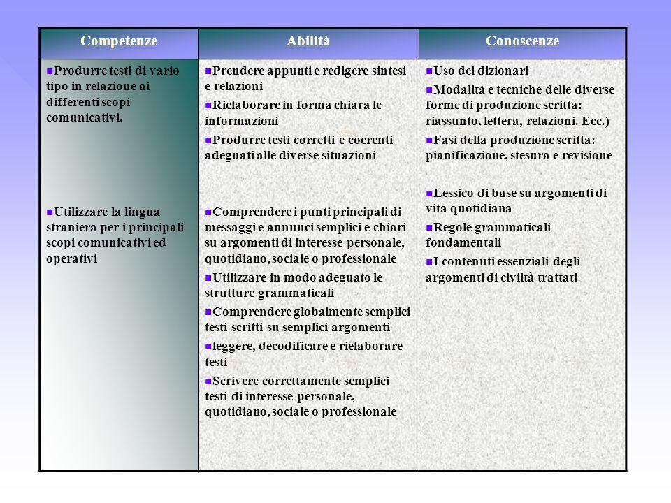 CompetenzeAbilitàConoscenze Produrre testi di vario tipo in relazione ai differenti scopi comunicativi. Utilizzare la lingua straniera per i principal