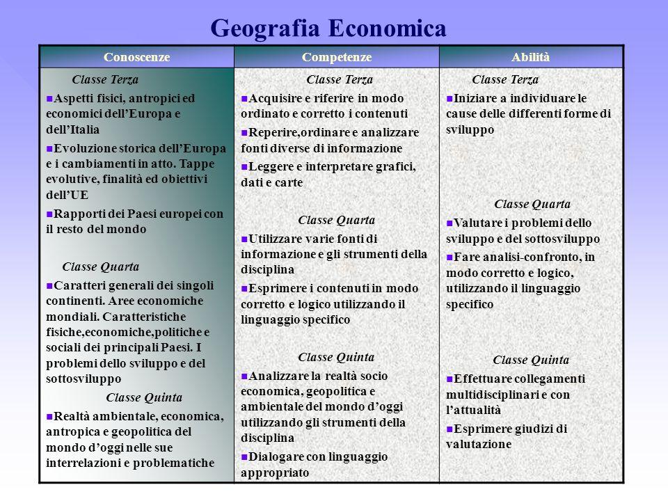 ConoscenzeCompetenzeAbilità Classe Terza Aspetti fisici, antropici ed economici dellEuropa e dellItalia Evoluzione storica dellEuropa e i cambiamenti