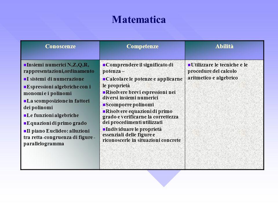Matematica ConoscenzeCompetenzeAbilità Insiemi numerici N,Z,Q,R, rappresentazioni,ordinamento I sistemi di numerazione Espressioni algebriche con i mo