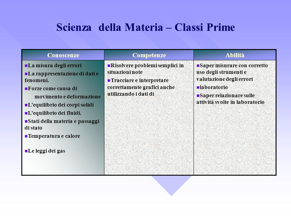Scienza della Materia – Classi Prime ConoscenzeCompetenzeAbilità La misura degli errori La rappresentazione di dati e fenomeni. Forze come causa di mo
