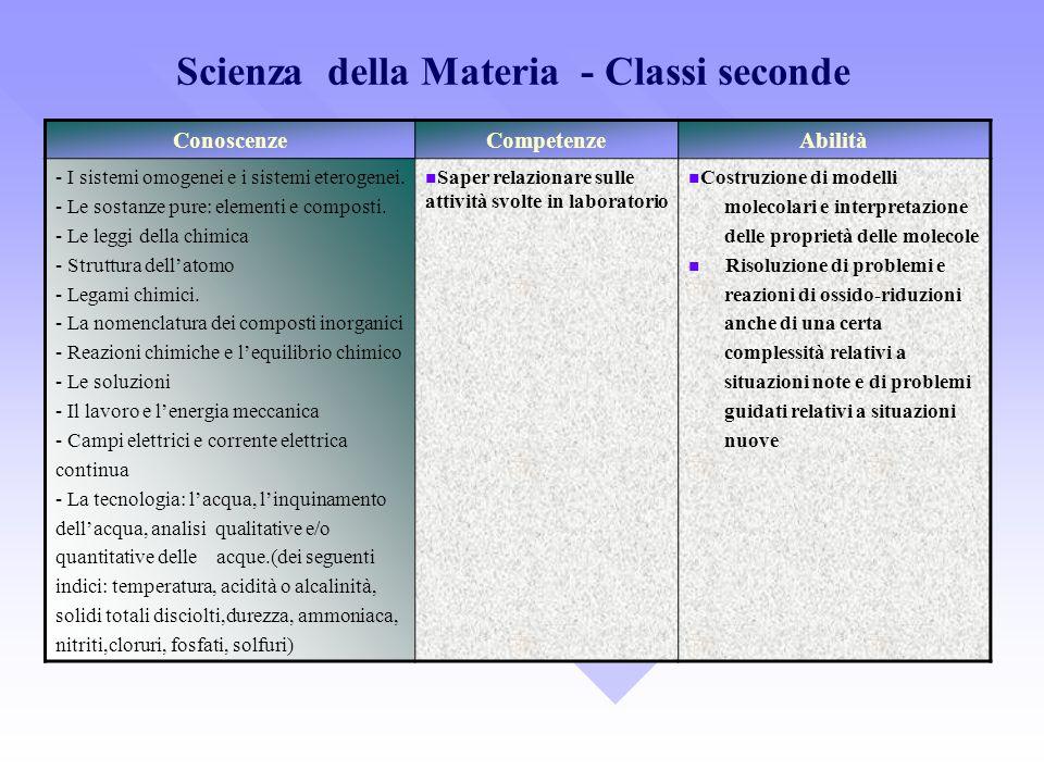 Scienza della Materia - Classi seconde ConoscenzeCompetenzeAbilità - I sistemi omogenei e i sistemi eterogenei. - Le sostanze pure: elementi e compost