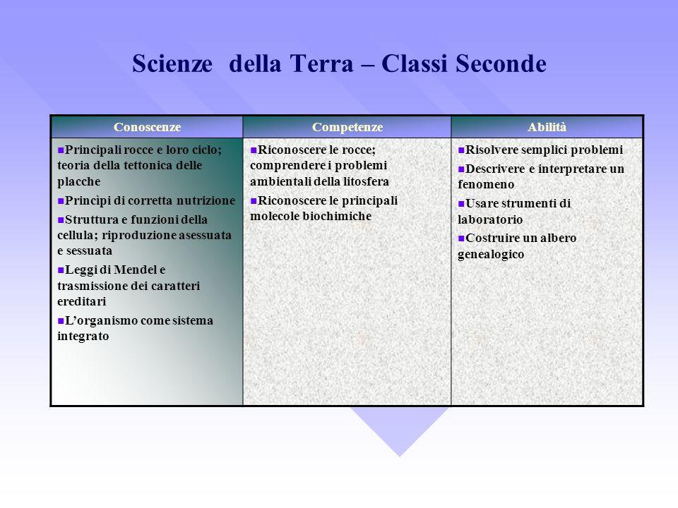 Scienze della Terra – Classi Seconde ConoscenzeCompetenzeAbilità Principali rocce e loro ciclo; teoria della tettonica delle placche Princìpi di corre