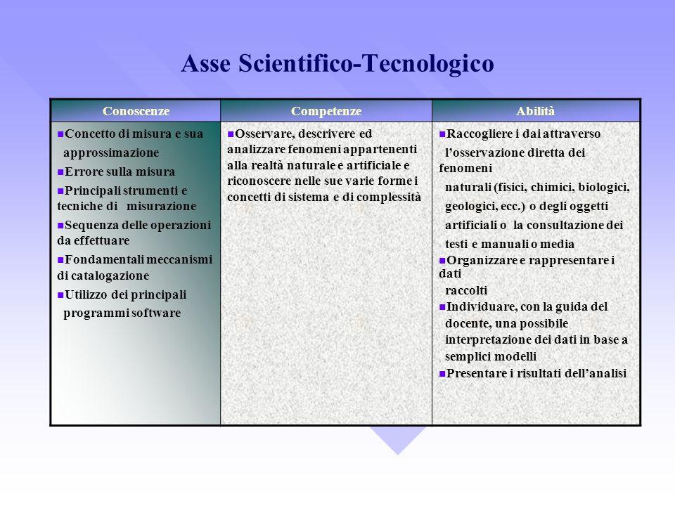 Asse Scientifico-Tecnologico ConoscenzeCompetenzeAbilità Concetto di misura e sua approssimazione Errore sulla misura Principali strumenti e tecniche