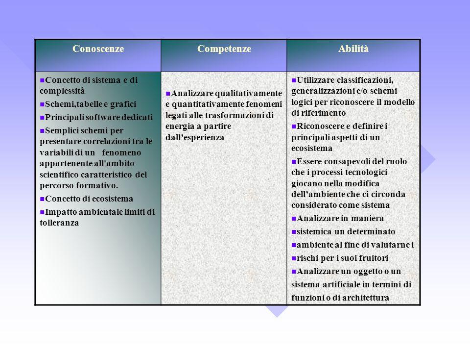 ConoscenzeCompetenzeAbilità Concetto di sistema e di complessità Schemi,tabelle e grafici Principali software dedicati Semplici schemi per presentare