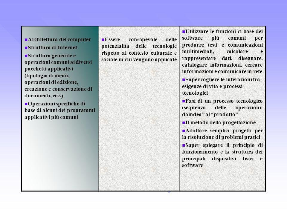 Architettura del computer Struttura di Internet Struttura generale e operazioni comuni ai diversi pacchetti applicativi (tipologia di menù, operazioni