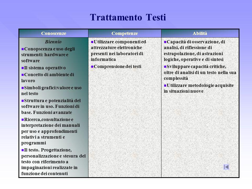 Trattamento Testi ConoscenzeCompetenzeAbilità Biennio Conopscenza e uso degli strumenti: hardware e software Il sistema operativo Concetto di ambiente