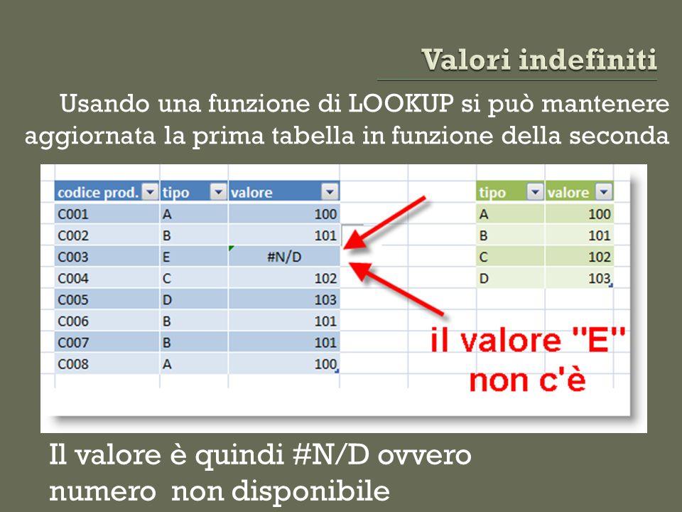 Il valore è quindi #N/D ovvero numero non disponibile