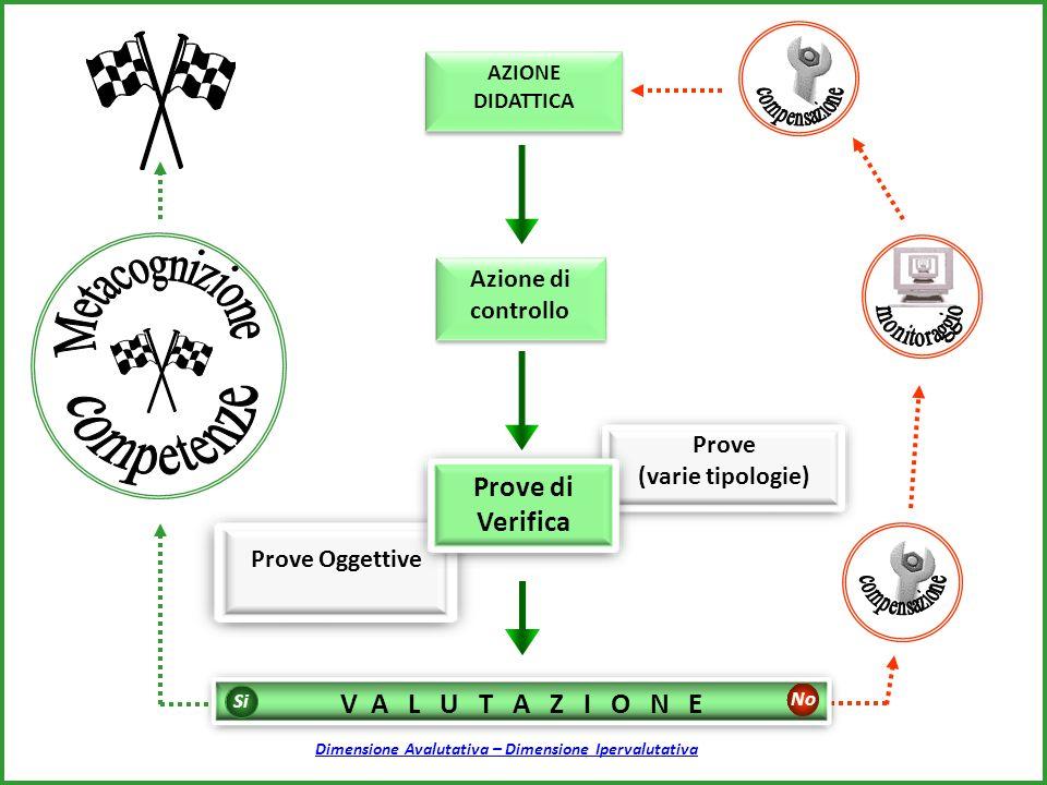 Azione di controllo Azione di controllo AZIONE DIDATTICA AZIONE DIDATTICA Prove (varie tipologie) Prove Oggettive Prove di Verifica V A L U T A Z I O