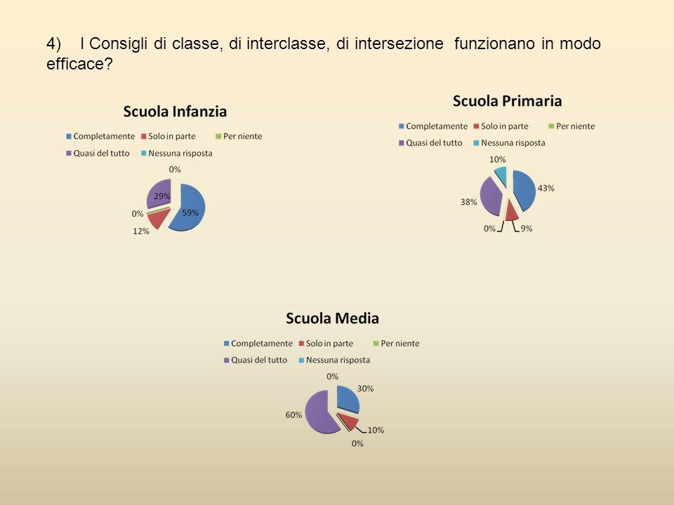 4) I Consigli di classe, di interclasse, di intersezione funzionano in modo efficace