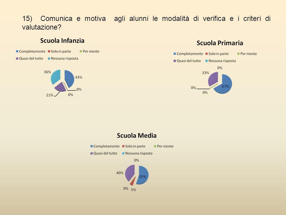 15) Comunica e motiva agli alunni le modalità di verifica e i criteri di valutazione