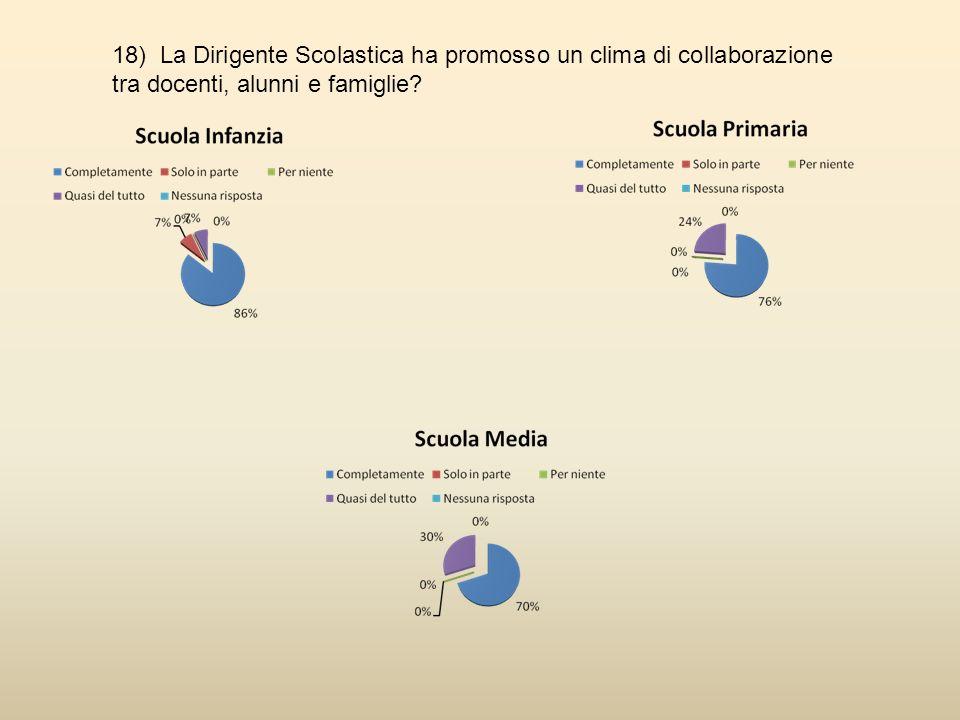 18) La Dirigente Scolastica ha promosso un clima di collaborazione tra docenti, alunni e famiglie