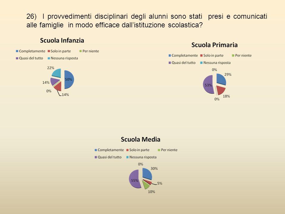 26) I provvedimenti disciplinari degli alunni sono stati presi e comunicati alle famiglie in modo efficace dallistituzione scolastica