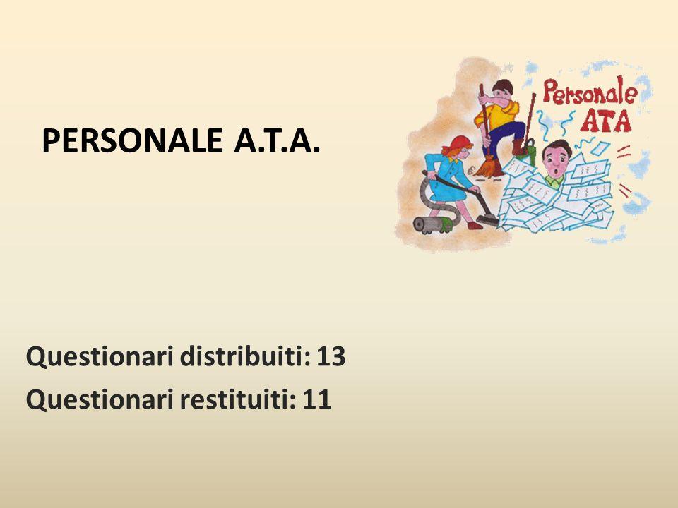 PERSONALE A.T.A. Questionari distribuiti: 13 Questionari restituiti: 11