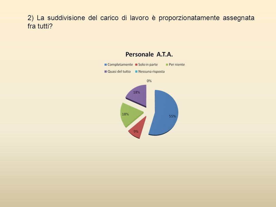 2) La suddivisione del carico di lavoro è proporzionatamente assegnata fra tutti