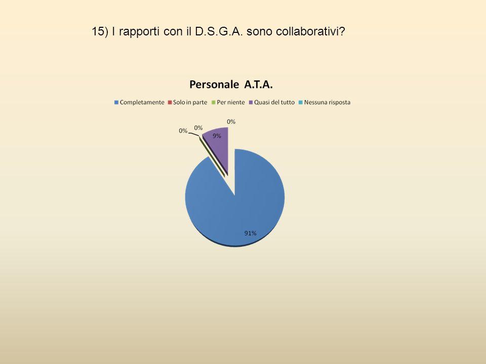15) I rapporti con il D.S.G.A. sono collaborativi