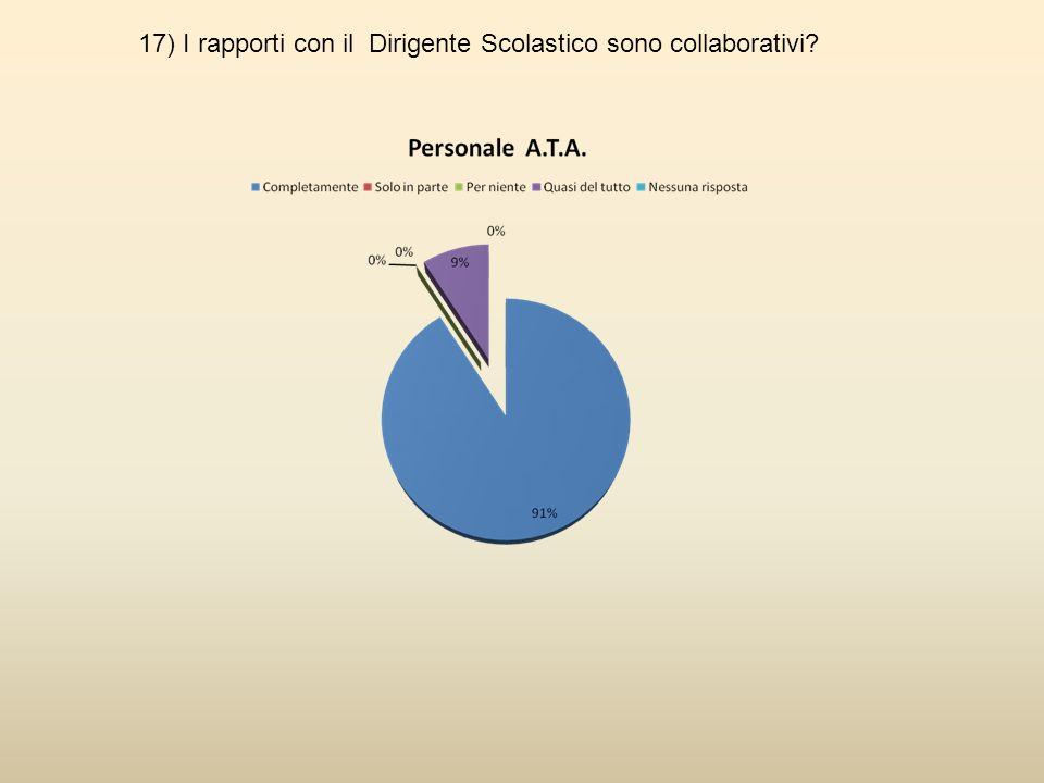 17) I rapporti con il Dirigente Scolastico sono collaborativi