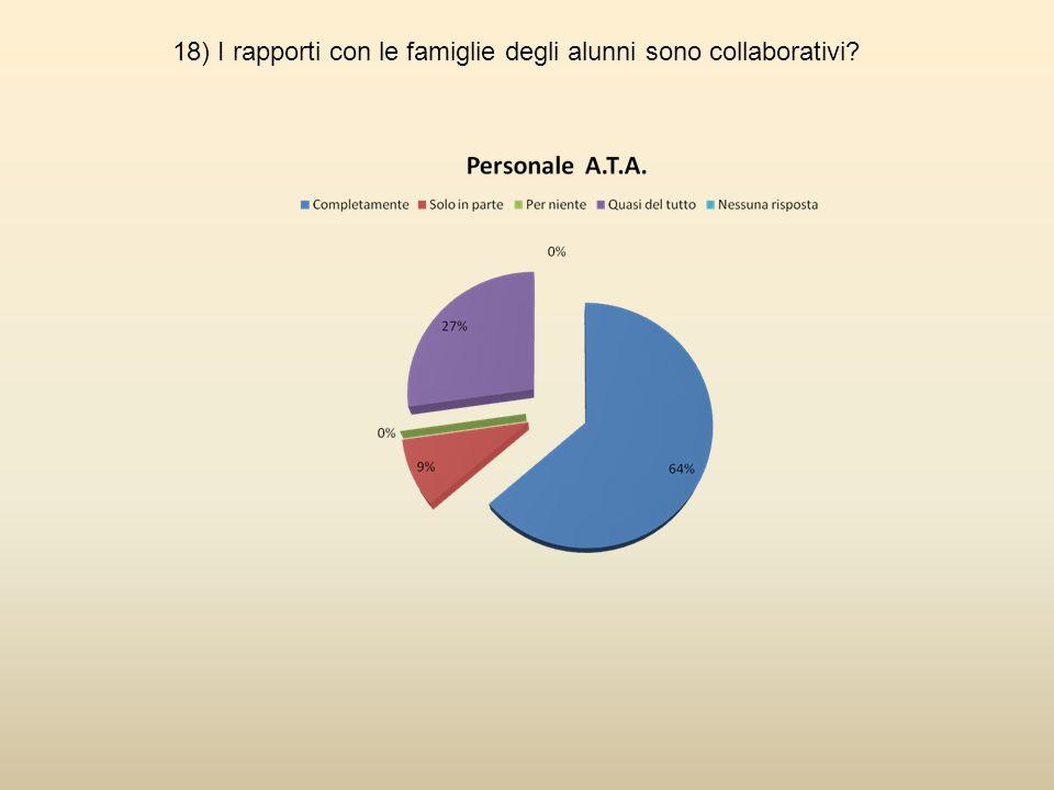 18) I rapporti con le famiglie degli alunni sono collaborativi