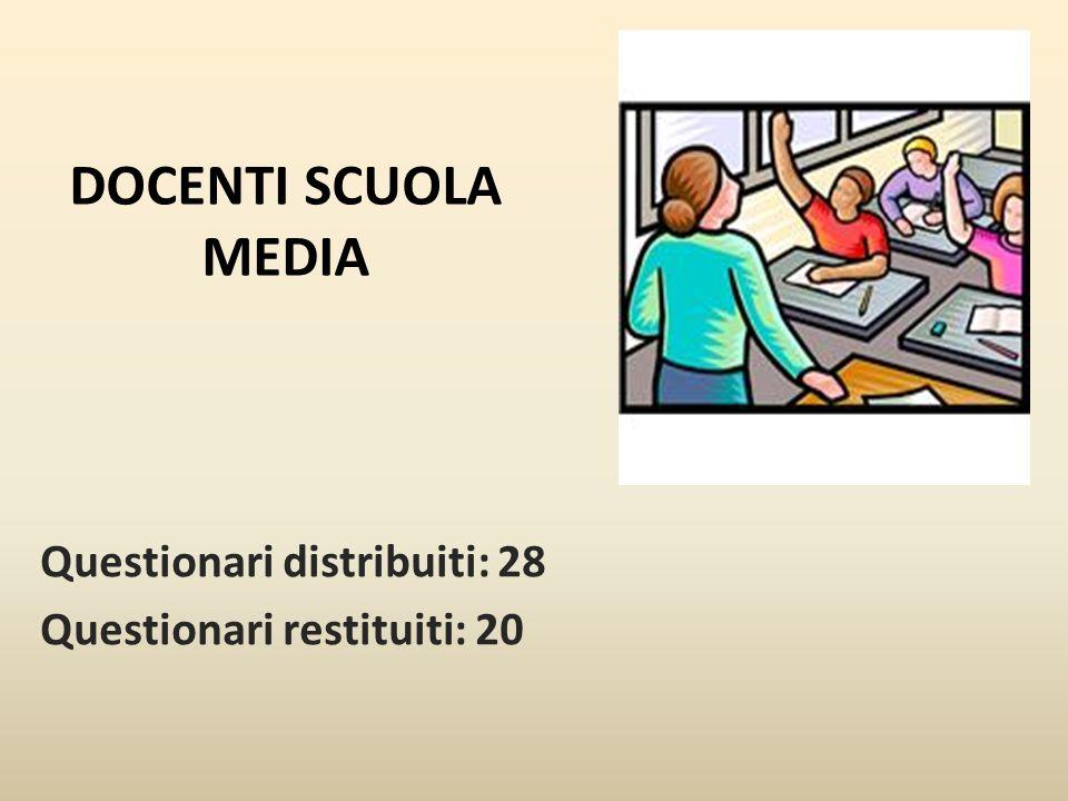 DOCENTI SCUOLA MEDIA Questionari distribuiti: 28 Questionari restituiti: 20