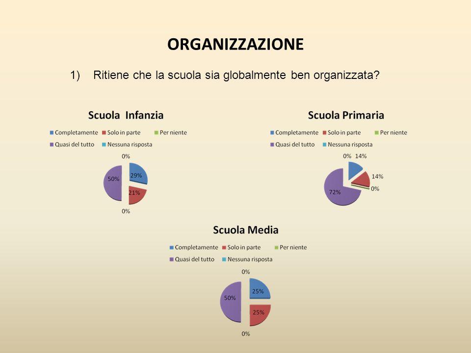 ORGANIZZAZIONE 1) Ritiene che la scuola sia globalmente ben organizzata