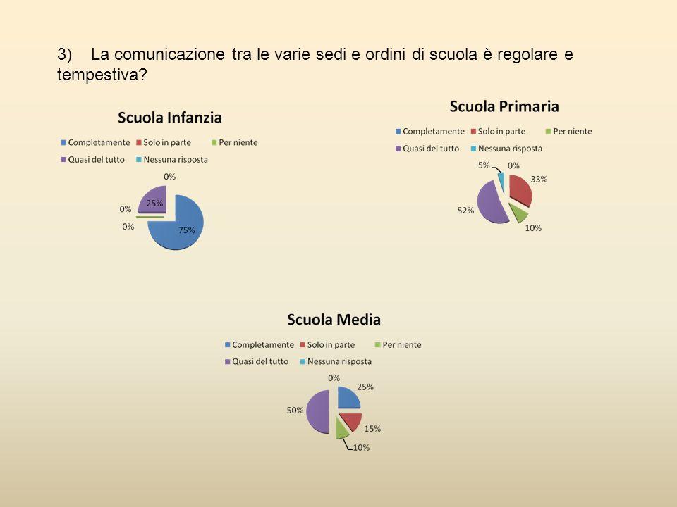 3) La comunicazione tra le varie sedi e ordini di scuola è regolare e tempestiva