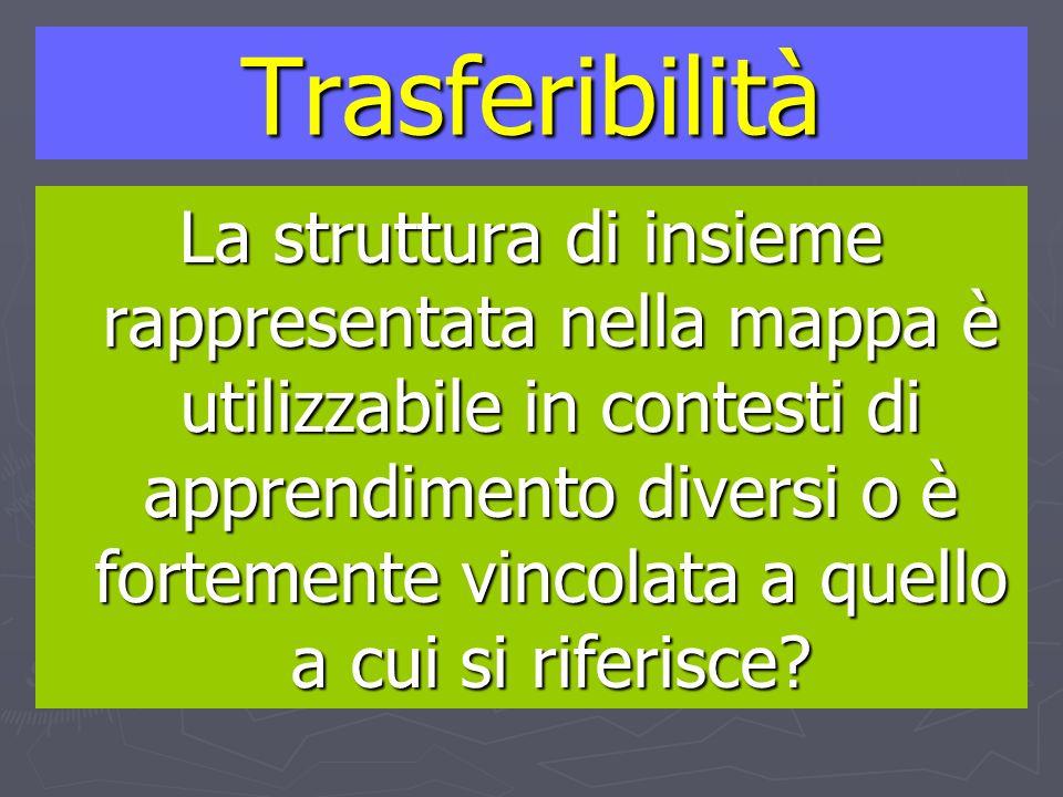 Trasferibilità La struttura di insieme rappresentata nella mappa è utilizzabile in contesti di apprendimento diversi o è fortemente vincolata a quello