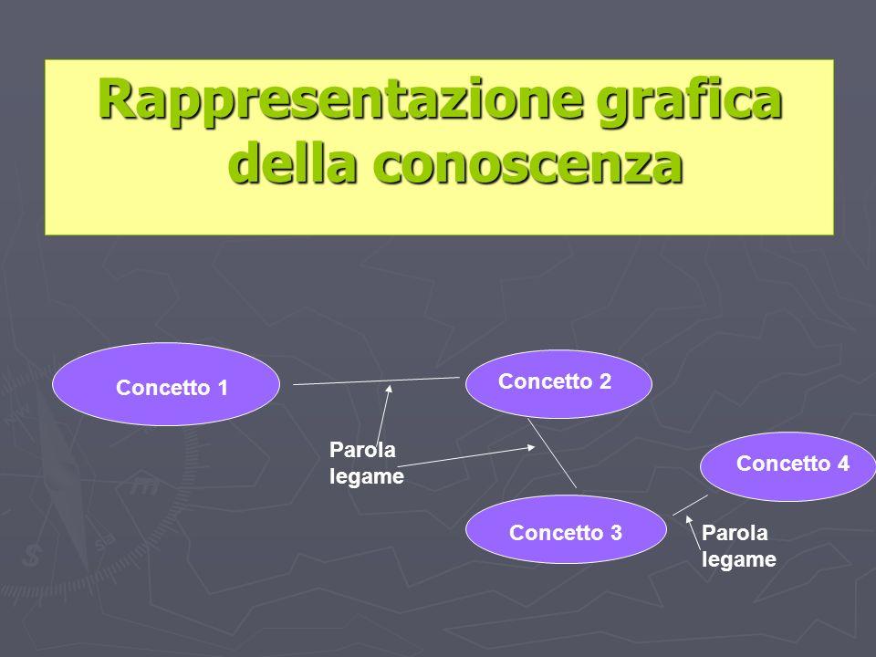Rappresentazione grafica della conoscenza Concetto 1 Concetto 2 Concetto 3 Concetto 4 Parola legame
