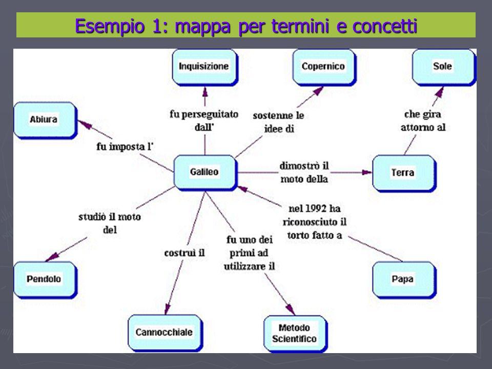 Esempio 1: mappa per termini e concetti