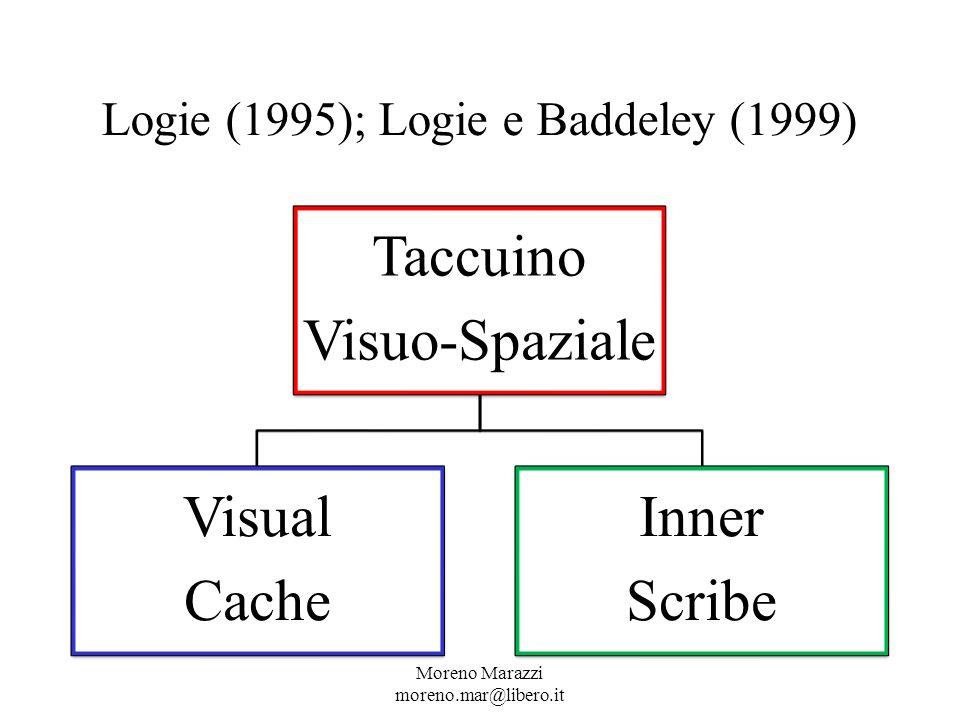 Logie (1995); Logie e Baddeley (1999) Moreno Marazzi moreno.mar@libero.it Taccuino Visuo-Spaziale Visual Cache Inner Scribe