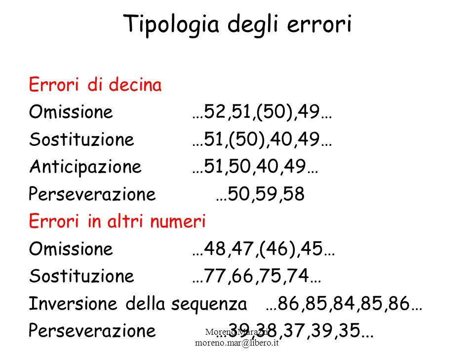 Tipologia degli errori Errori di decina Omissione…52,51,(50),49… Sostituzione…51,(50),40,49… Anticipazione…51,50,40,49… Perseverazione …50,59,58 Errori in altri numeri Omissione…48,47,(46),45… Sostituzione…77,66,75,74… Inversione della sequenza …86,85,84,85,86… Perseverazione…39,38,37,39,35...