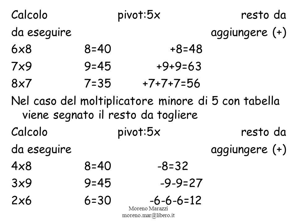 Calcolo pivot:5x resto da da eseguire aggiungere (+) 6x88=40 +8=48 7x99=45 +9+9=63 8x77=35+7+7+7=56 Nel caso del moltiplicatore minore di 5 con tabella viene segnato il resto da togliere Calcolo pivot:5x resto da da eseguire aggiungere (+) 4x88=40-8=32 3x99=45 -9-9=27 2x66=30 -6-6-6=12 Moreno Marazzi moreno.mar@libero.it